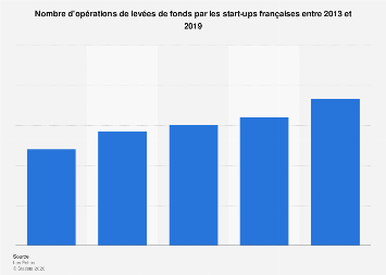 Opérations de levées de fonds des start-ups en France 2013-2017