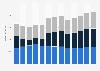 Branchenumsatz Herstellung v. sonst. Zubehör f. Transportmittel in den USA von 2010-2022