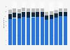 Branchenumsatz Herstellung Klima- Heizungs-,Kühlanlagen-Zubehör in den USA von 2010-2022