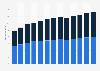 Branchenumsatz Sonstige Telekommunikation in den USA von 2011-2023