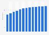 Branchenumsatz Vermietung und Verpachtung in den USA von 2010-2022