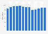 Branchenumsatz Medienvertreter in den USA von 2011-2023