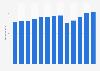 Branchenumsatz Film- und Tonträgerindustrie in den USA von 2011-2023