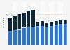 Branchenumsatz Rundfunk (außer Internet) in den USA von 2011-2023