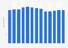 Branchenumsatz Herstellung von Wohnmöbeln in den USA von 2010-2022