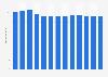 Branchenumsatz Herstellung von Schmiede- und Prägeteilen in den USA von 2010-2022