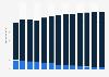 Branchenumsatz Herstellung von elektrischen Leuchtmitteln in den USA von 2010-2022