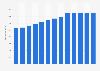 Branchenumsatz Professionelle, wissenschaftliche und technische Dienstleistungen in den USA von 2011-2023