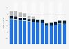 Branchenumsatz Bekleidungsherstellung in den USA von 2012-2022