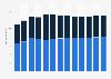 Branchenumsatz Herstellung v. Kunststoffrohren und Profilformen in den USA von 2010-2022