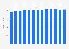 Branchenumsatz Herstellung von Draht- und Federprodukten in den USA von 2010-2022