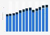 Branchenumsatz Karosserie-, Lack-, Interieur- und Glasreparaturen in den USA von 2011-2023