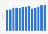 Branchenumsatz Lkw-Transport in den USA von 2011-2023