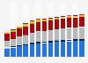 Branchenumsatz Transportgerätebau in den USA von 2010-2022