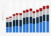 Branchenumsatz Bau von Automobil-Karosserien und -Anhängern in den USA von 2010-2022