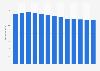 Branchenumsatz Herstellung von Gummibändern, Schaumgummi u.ä. in den USA von 2010-2022