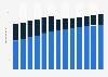 Branchenumsatz Verlagswesen in den USA von 2011-2023