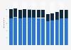 Branchenumsatz Herstellung sonstiger elektrischer Komponenten in den USA von 2010-2022