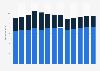 Branchenumsatz Textilmöbelfabriken in den USA von 2010-2022