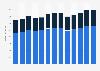 Branchenumsatz Tonprodukt- und Feuerfestherstellung in den USA von 2010-2022