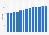 Branchenumsatz Finanzen und Versicherung in den USA von 2010-2022