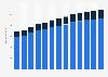 Branchenumsatz Versicherungsträger und damit verbundene Tätigkeiten in den USA von 2011-2023