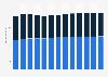 Branchenumsatz Papierherstellung in den USA von 2012-2022