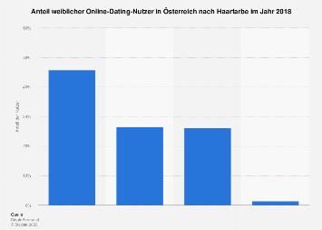 Weibliche Online-Dating-Nutzer in Österreich nach Haarfarbe 2018