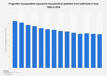 Proportion of household air pollution from solid fuels in India 1990-2016