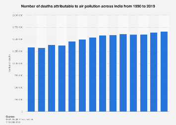 Deaths from air pollution in India 1990-2016