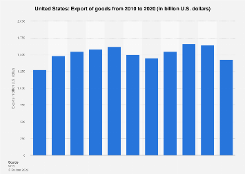Export of goods from the United States 2017