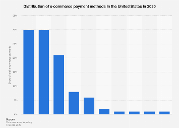 Payment methods used for online transactions in the U.S. 2018