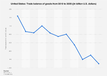 Trade balance of the United States 2017