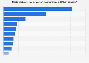Global plastic waste collected along shorelines by corporation 2018