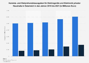 Handelsausgaben für Elektrogeräte privater Haushalte in Österreich bis 2017