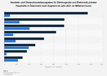Handelsausgaben für Elektrogeräte privater Haushalte in Österreich nach Segment 2018