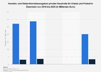 Handelsausgaben für Urlaub und Freizeit privater Haushalte in Österreich bis 2017