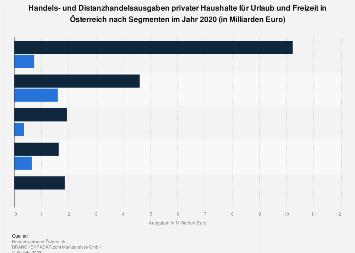 Handelsausgaben für Urlaub und Freizeit in Österreich nach Segment 2017