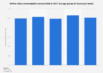 Online video consumption in India 2017 by age group