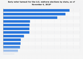 Early voter turnout for U.S. midterm election, by state as of November 6, 2018