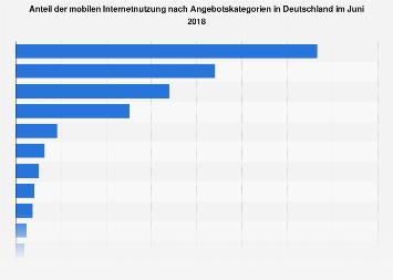 Mobile Internetnutzung nach Angebotskategorien in Deutschland 2018