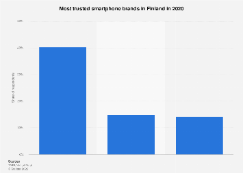 Most trusted smartphone brands in Finland 2018