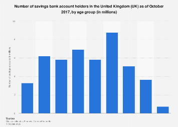 Number of savings accounts in the UK 2017, by age group