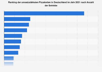 Umsatzstärkste Pizzaketten in Deutschland nach Anzahl der Betriebe 2018