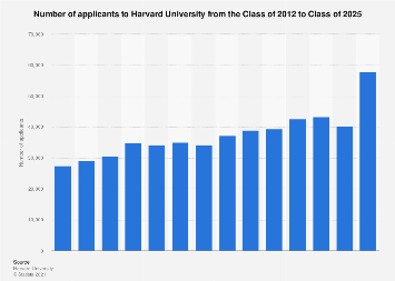 Number of applicants to Harvard University Class of 2012-2022
