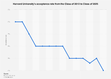 Acceptance rate at Harvard University Class of 2012-2023
