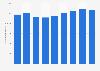 Bruttowertschöpfung der Elektro- und Elektronikindustrie in Österreich bis 2016