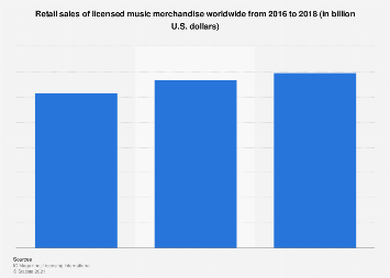 Global retail sales of licensed music merchandise from 2014 to 2016