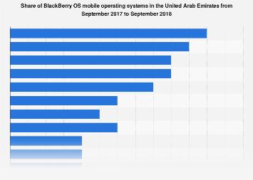 Share of BlackBerry OS mobile operating system market share UAE 2017-2018