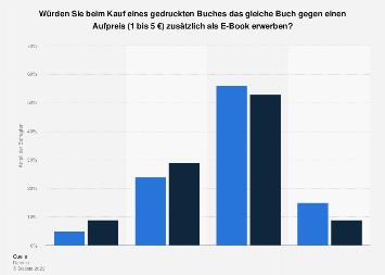 Umfrage zur Zahlung eines Aufpreises für E-Books beim Bücherkauf in Deutschland 2018